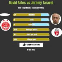 David Bates vs Jeremy Taravel h2h player stats