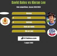 David Bates vs Kieran Lee h2h player stats