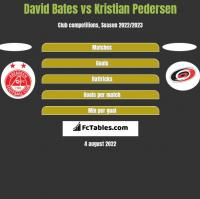 David Bates vs Kristian Pedersen h2h player stats