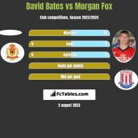David Bates vs Morgan Fox h2h player stats