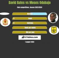 David Bates vs Moses Odubajo h2h player stats