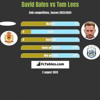 David Bates vs Tom Lees h2h player stats