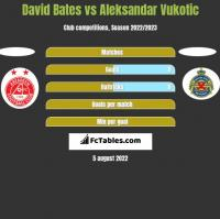 David Bates vs Aleksandar Vukotic h2h player stats