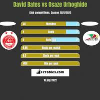 David Bates vs Osaze Urhoghide h2h player stats