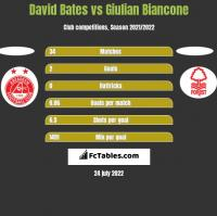 David Bates vs Giulian Biancone h2h player stats