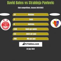 David Bates vs Strahinja Pavlovic h2h player stats