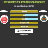 David Bates vs Brendan Schoonbaert h2h player stats
