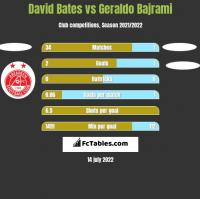 David Bates vs Geraldo Bajrami h2h player stats