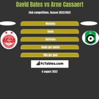 David Bates vs Arne Cassaert h2h player stats
