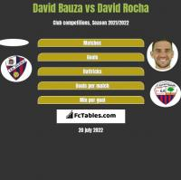 David Bauza vs David Rocha h2h player stats