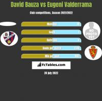 David Bauza vs Eugeni Valderrama h2h player stats
