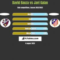 David Bauza vs Javi Galan h2h player stats