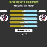 David Bauza vs Juan Carlos h2h player stats