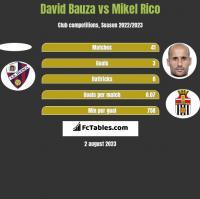 David Bauza vs Mikel Rico h2h player stats