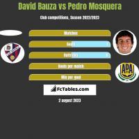 David Bauza vs Pedro Mosquera h2h player stats