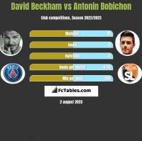 David Beckham vs Antonin Bobichon h2h player stats