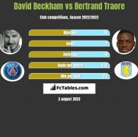 David Beckham vs Bertrand Traore h2h player stats