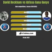 David Beckham vs Idrissa Gana Gueye h2h player stats