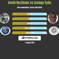 David Beckham vs Issiaga Sylla h2h player stats