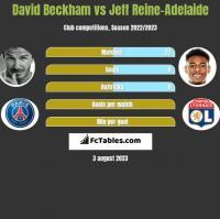 David Beckham vs Jeff Reine-Adelaide h2h player stats