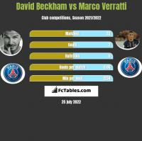David Beckham vs Marco Verratti h2h player stats