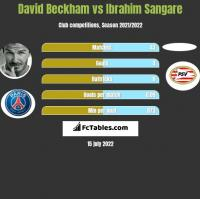 David Beckham vs Ibrahim Sangare h2h player stats
