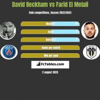 David Beckham vs Farid El Melali h2h player stats