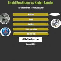 David Beckham vs Kader Bamba h2h player stats