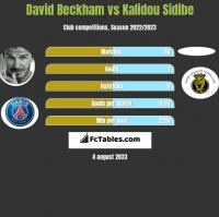 David Beckham vs Kalidou Sidibe h2h player stats