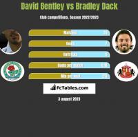 David Bentley vs Bradley Dack h2h player stats