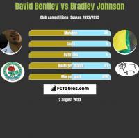 David Bentley vs Bradley Johnson h2h player stats