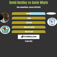 David Bentley vs Gavin Whyte h2h player stats