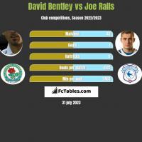 David Bentley vs Joe Ralls h2h player stats