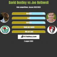 David Bentley vs Joe Rothwell h2h player stats
