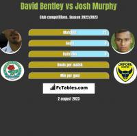 David Bentley vs Josh Murphy h2h player stats