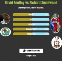 David Bentley vs Richard Smallwood h2h player stats