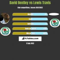 David Bentley vs Lewis Travis h2h player stats