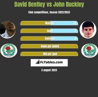 David Bentley vs John Buckley h2h player stats