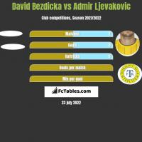 David Bezdicka vs Admir Ljevakovic h2h player stats