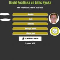 David Bezdicka vs Alois Hycka h2h player stats
