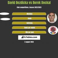 David Bezdicka vs Borek Dockal h2h player stats