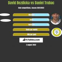David Bezdicka vs Daniel Trubac h2h player stats