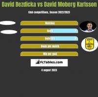 David Bezdicka vs David Moberg Karlsson h2h player stats