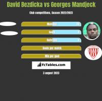 David Bezdicka vs Georges Mandjeck h2h player stats