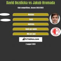 David Bezdicka vs Jakub Hromada h2h player stats