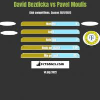 David Bezdicka vs Pavel Moulis h2h player stats