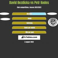 David Bezdicka vs Petr Kodes h2h player stats