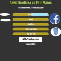 David Bezdicka vs Petr Mares h2h player stats