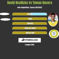 David Bezdicka vs Tomas Kucera h2h player stats
