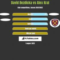 David Bezdicka vs Alex Kral h2h player stats